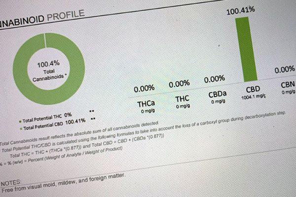 Lab1 Cbd Profile